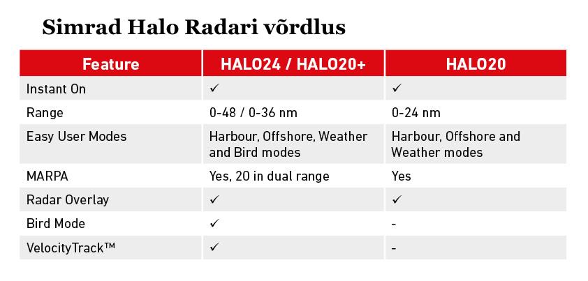 Simrad Halo20 radari võrdlus